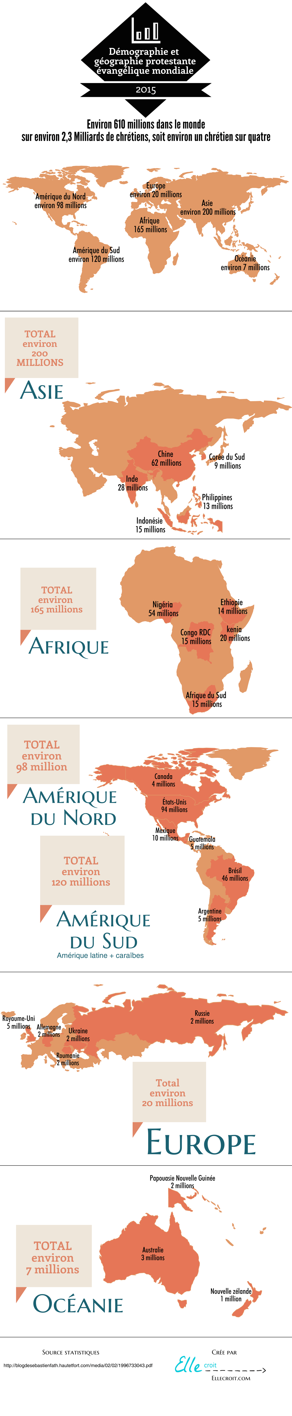 Statistiques évangéliques 2015 ellecroit.com